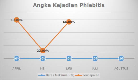 Grafik Mutu Angka Kejadian Phlebitis Angka Kejadian Phlebitis