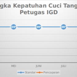 Grafik Mutu Angka Kepatuhan Cuci Tangan Petugas IGD