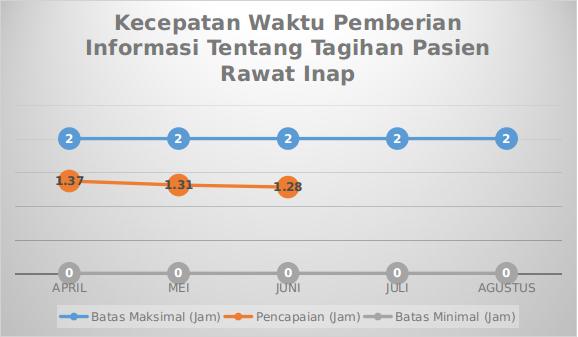 Grafik Mutu Kecepatan Waktu Pemberian Informasi Tentang Tagihan Pasien Rawat Inap