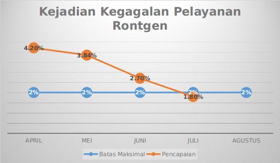 Grafik Mutu Kejadian Kegagalan Pelayanan Rontgen