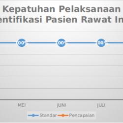 Grafik Mutu Kepatuhan Pelaksanaan Identifikasi Pasien Rawat Inap