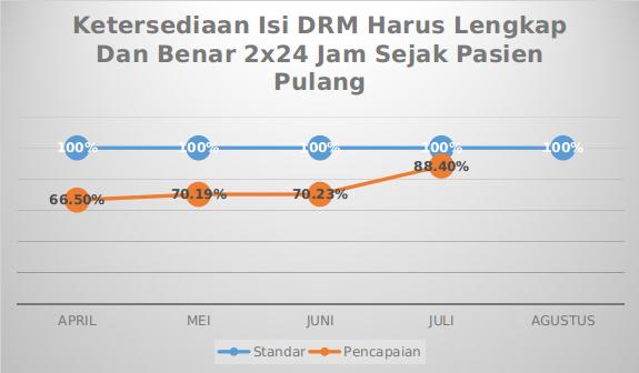 Grafik Mutu Ketersediaan Isi DRM Harus Lengkap Dan Benar 2x24 Jam Sejak Pasien Pulang