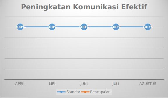 Grafik Mutu Peningkatan Komunikasi Efektif