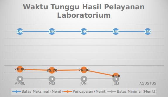 Grafik Mutu Waktu Tunggu Hasil Pelayanan Laboratorium