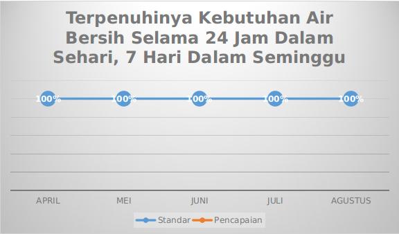 Grafik Mutu Terpenuhinya Kebutuhan Air Bersih Selama 24 Jam Dalam Sehari, 7 Hari Dalam Seminggu