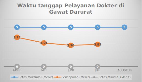 Grafik Mutu Waktu tanggap Pelayanan Dokter di Gawat Darurat